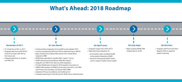 ClinicalConnect Roadmap 2018